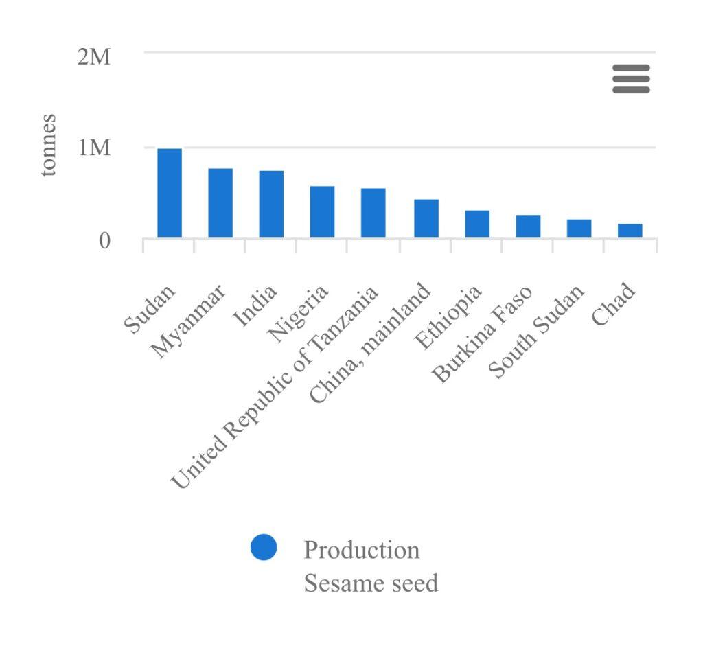 Top world sesame growers. Bar chart.