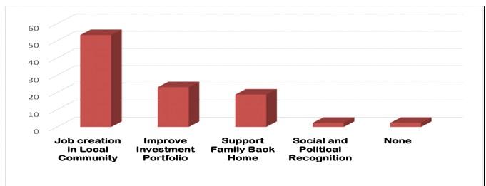 Motivations of diasporans for investing back home. Diaspora research bar chart.